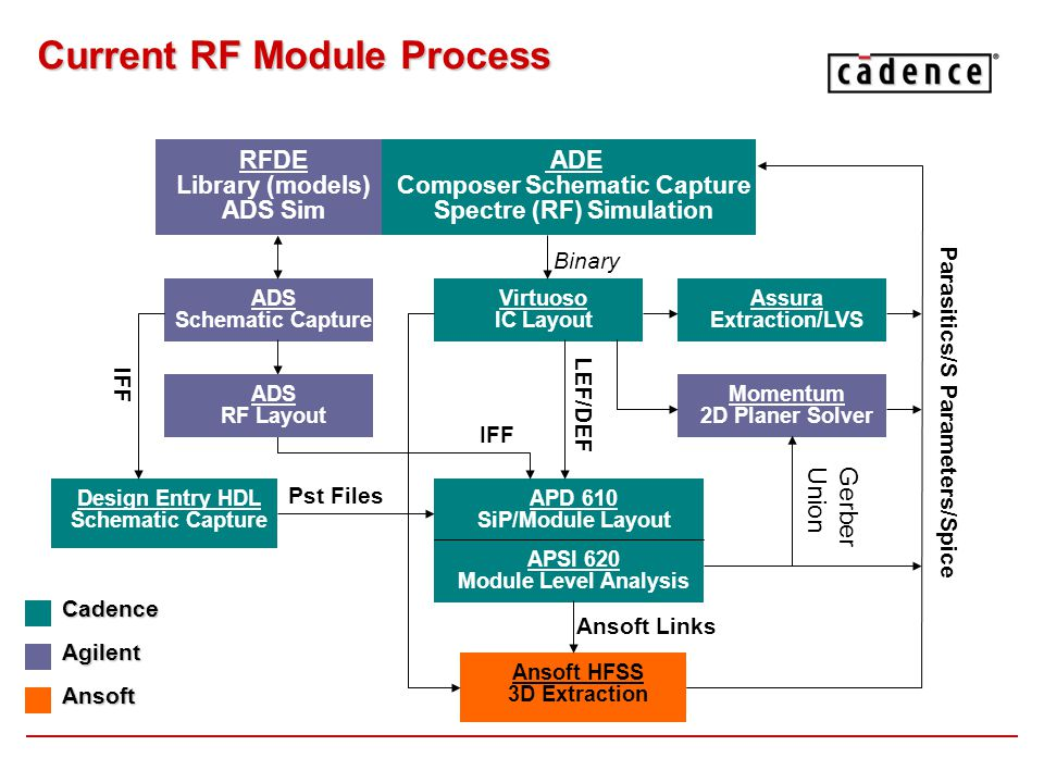 Current RF Module Process