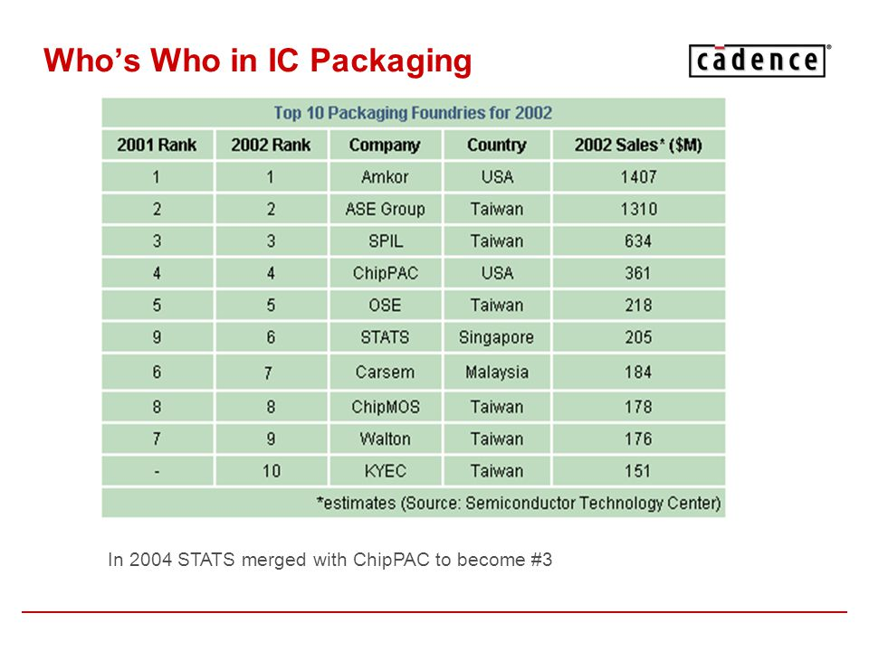 Who's Who in IC Packaging