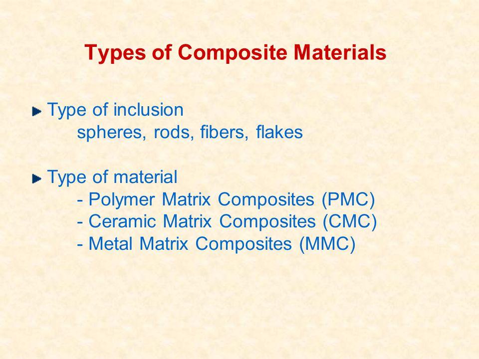 Types of Composite Materials