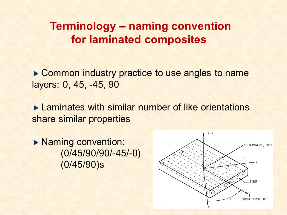 Terminology – naming convention for laminated composites