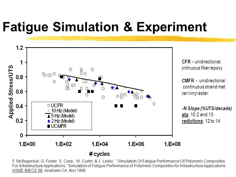 Fatigue Simulation & Experiment
