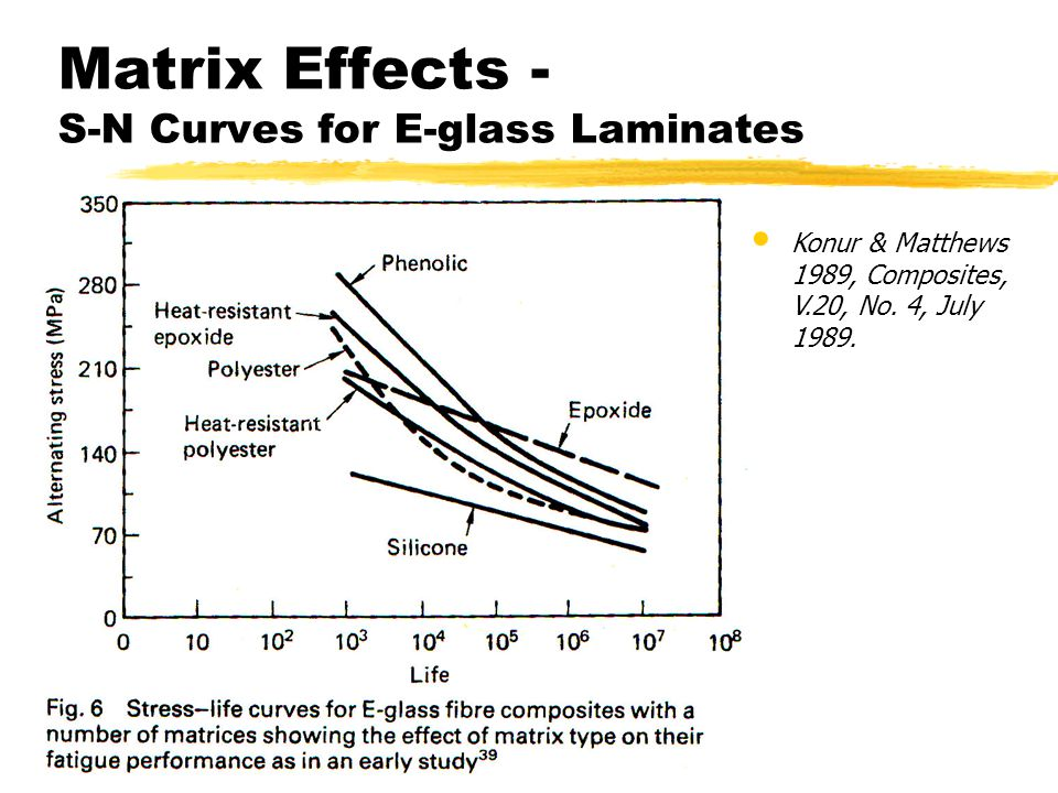 Matrix Effects - S-N Curves for E-glass Laminates