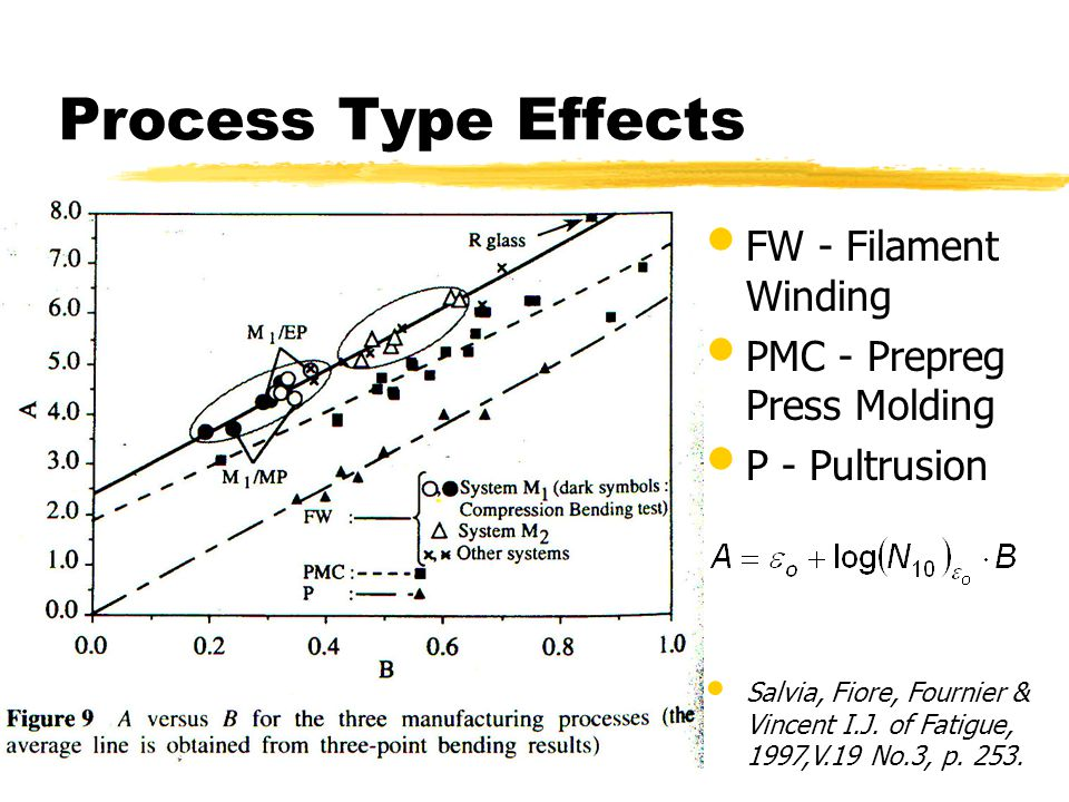 Process Type Effects FW - Filament Winding PMC - Prepreg Press Molding