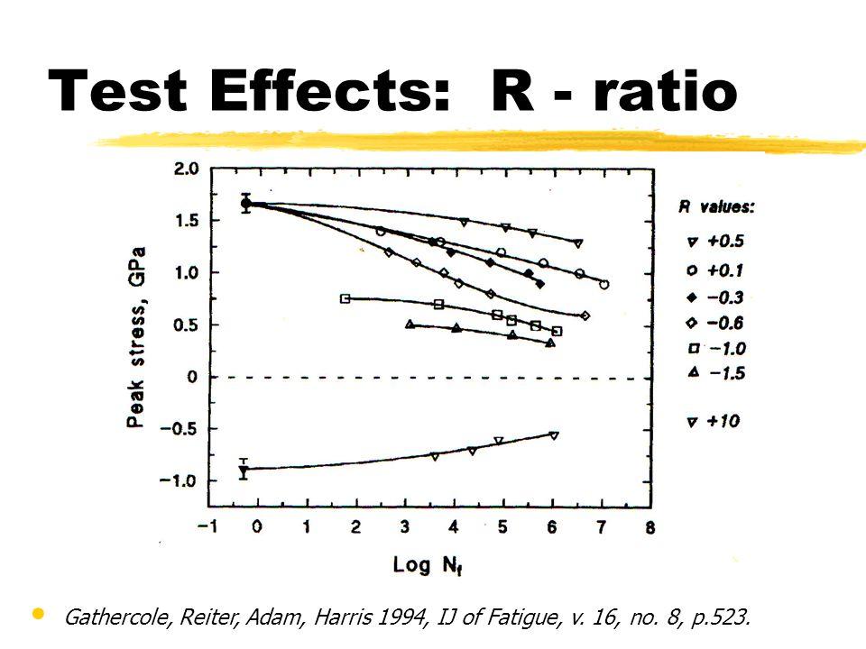 Test Effects: R - ratio Gathercole, Reiter, Adam, Harris 1994, IJ of Fatigue, v. 16, no. 8, p.523.