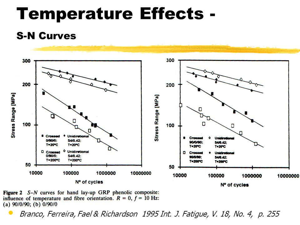 Temperature Effects - S-N Curves