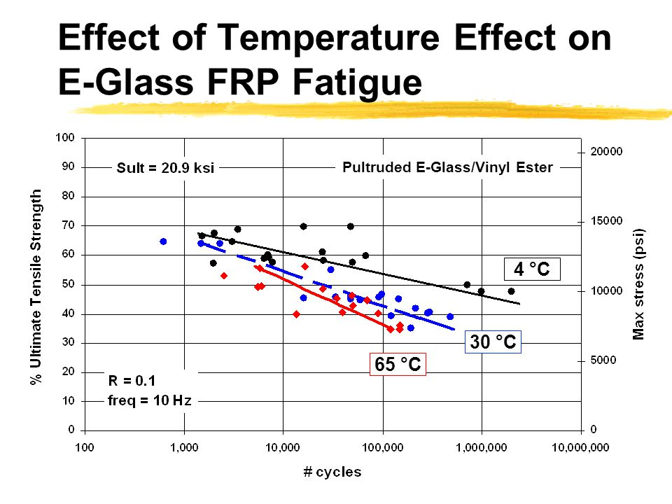 Effect of Temperature Effect on E-Glass FRP Fatigue