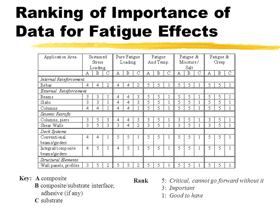 Ranking of Importance of Data for Fatigue Effects