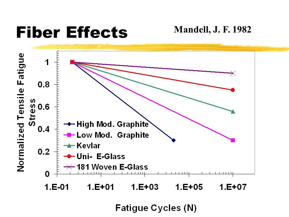 Fiber Effects Mandell, J. F. 1982