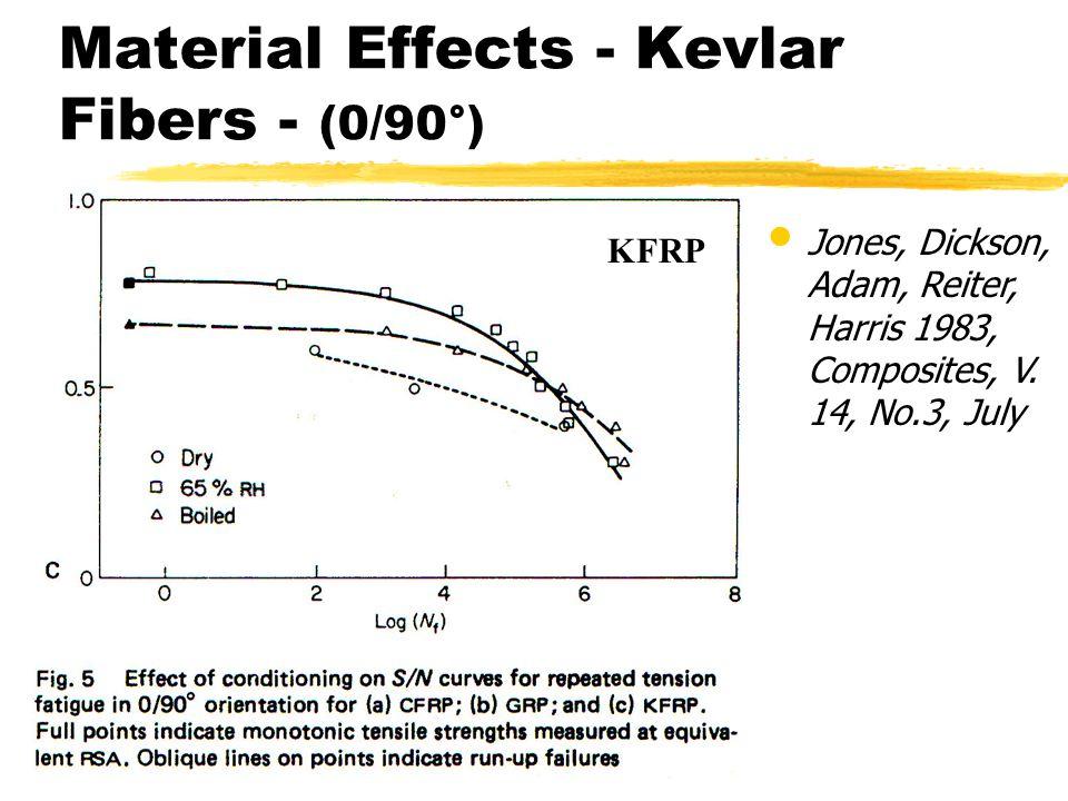Material Effects - Kevlar Fibers - (0/90°)