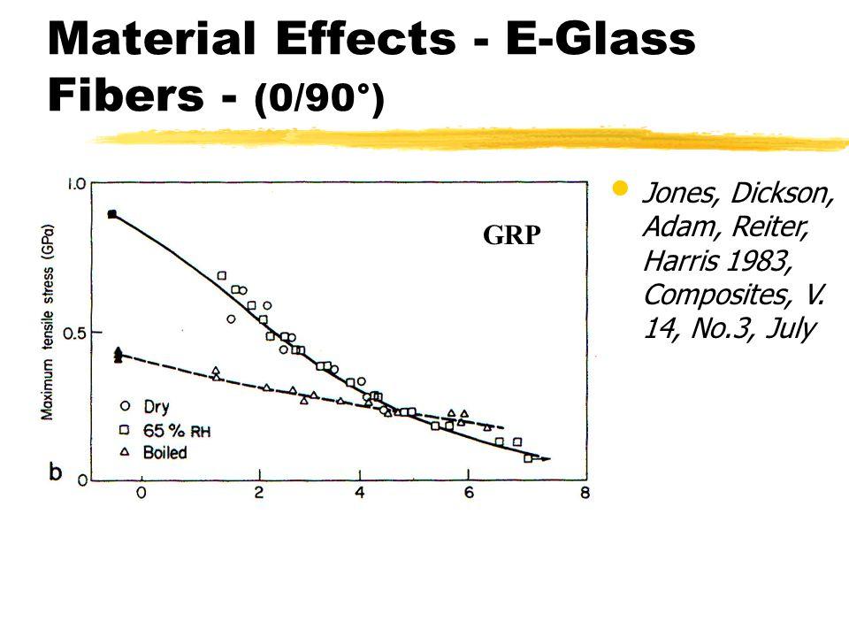 Material Effects - E-Glass Fibers - (0/90°)