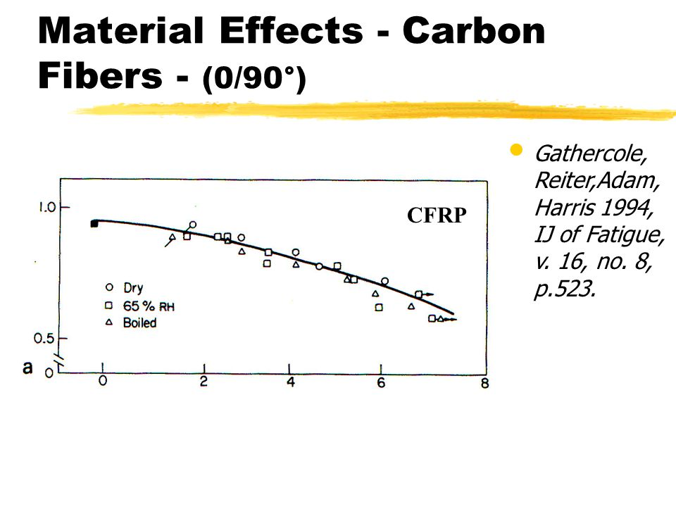 Material Effects - Carbon Fibers - (0/90°)