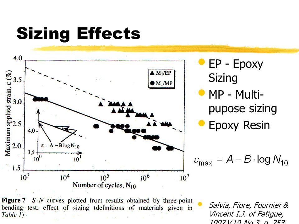 Sizing Effects EP - Epoxy Sizing MP - Multi-pupose sizing Epoxy Resin