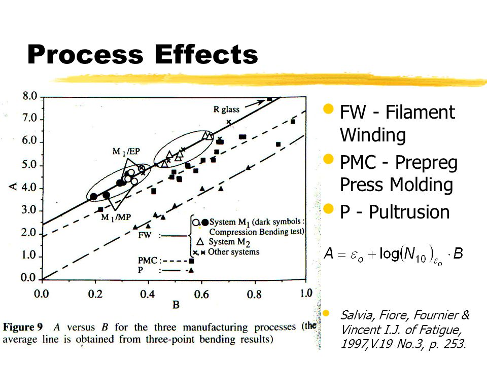 Process Effects FW - Filament Winding PMC - Prepreg Press Molding