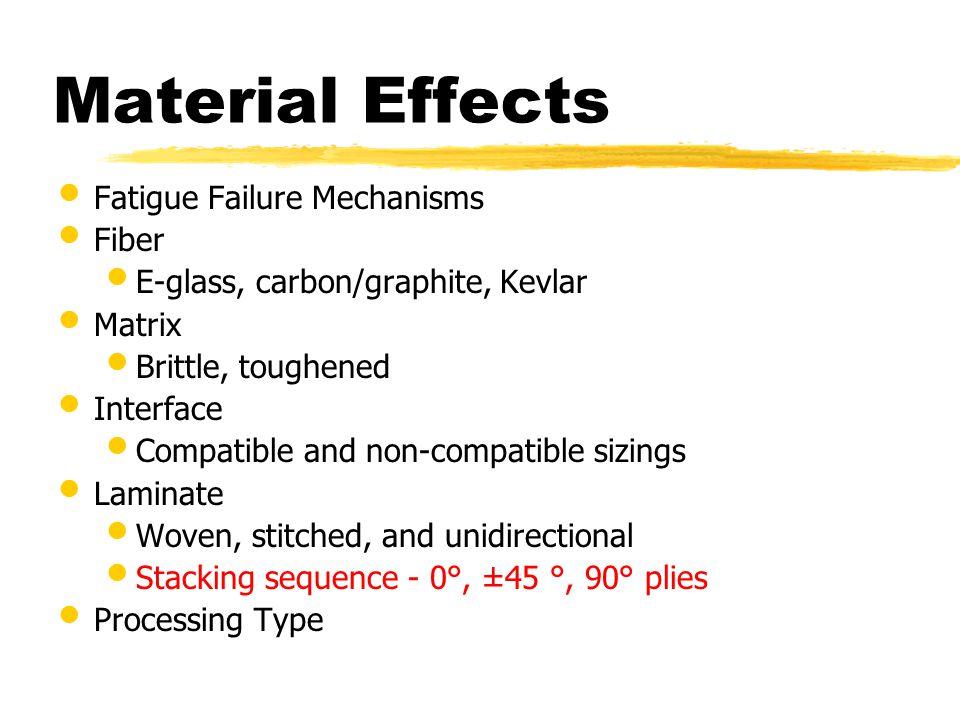 Material Effects Fatigue Failure Mechanisms Fiber