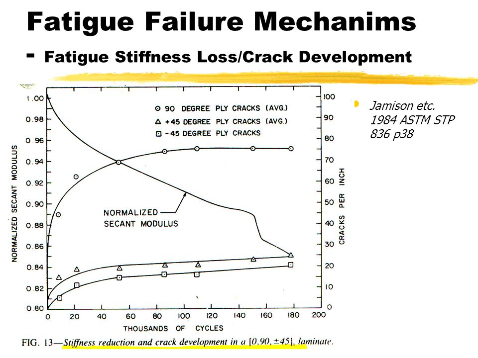 Fatigue Failure Mechanims - Fatigue Stiffness Loss/Crack Development