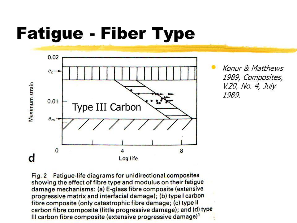 Fatigue - Fiber Type Type III Carbon