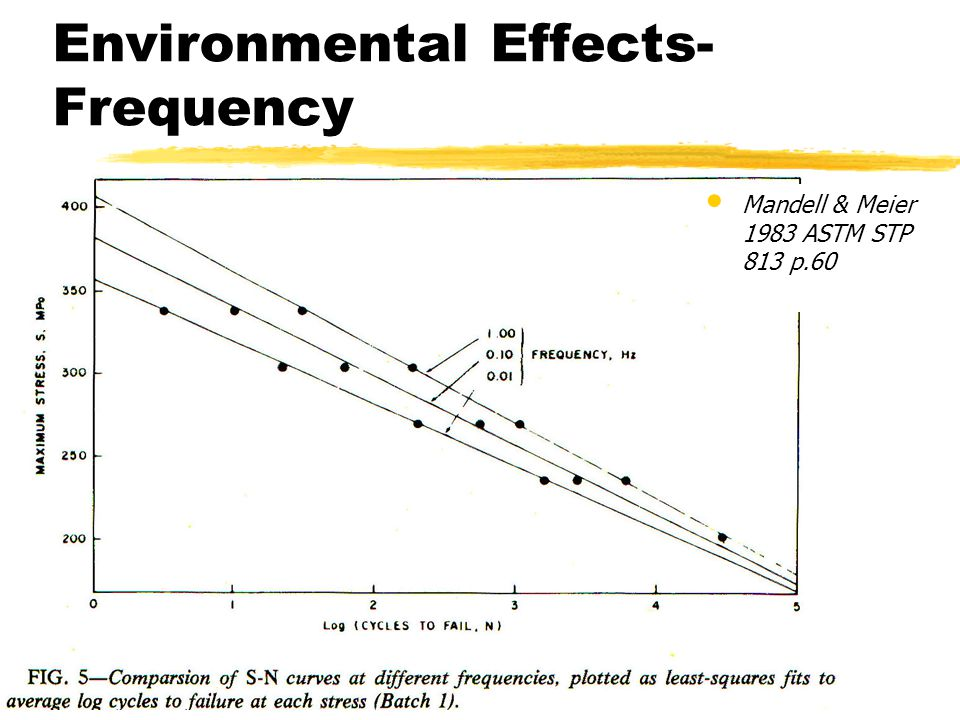 Environmental Effects-Frequency