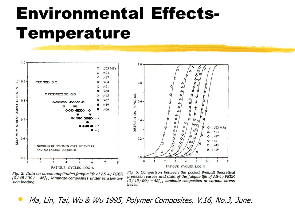 Environmental Effects-Temperature