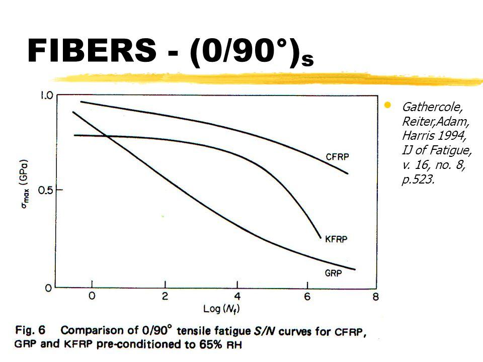 FIBERS - (0/90°)s Gathercole, Reiter,Adam, Harris 1994, IJ of Fatigue, v. 16, no. 8, p.523.