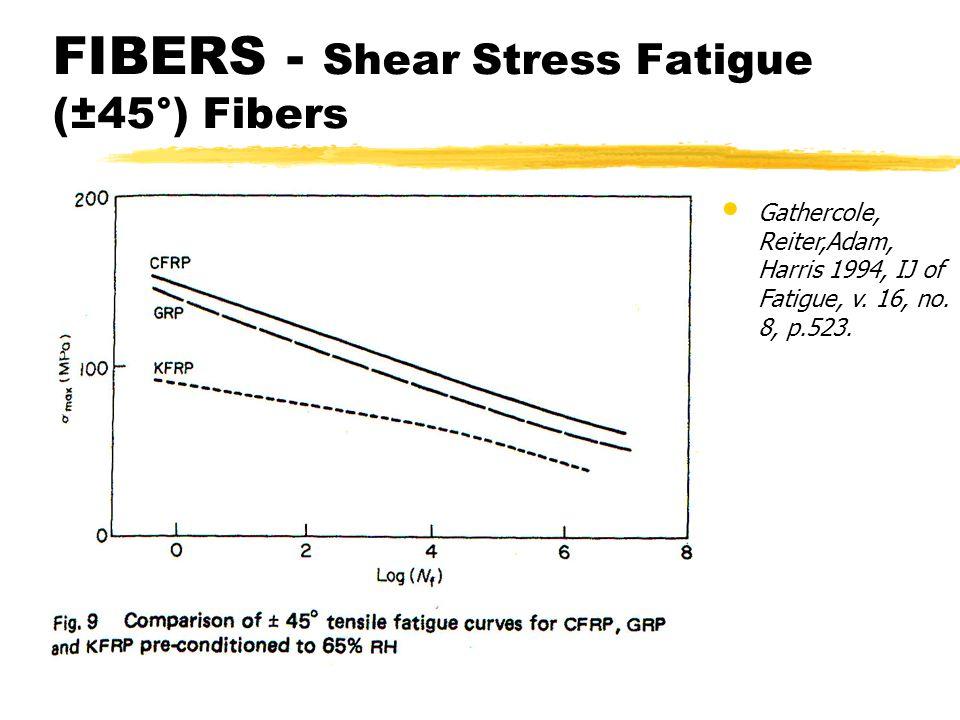 FIBERS - Shear Stress Fatigue (±45°) Fibers