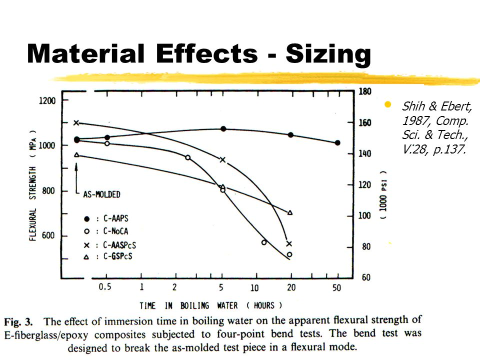 Material Effects - Sizing