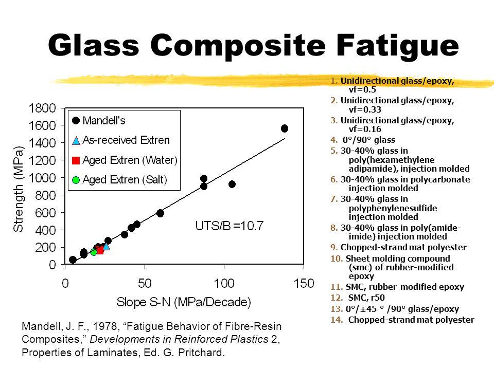 Glass Composite Fatigue