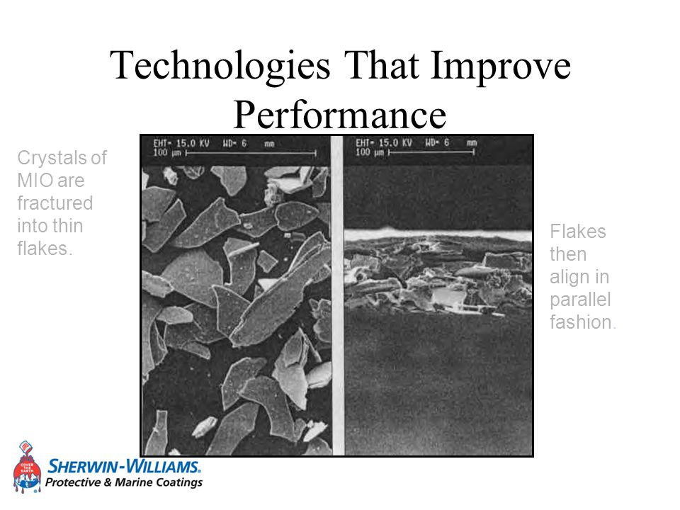 Technologies That Improve Performance