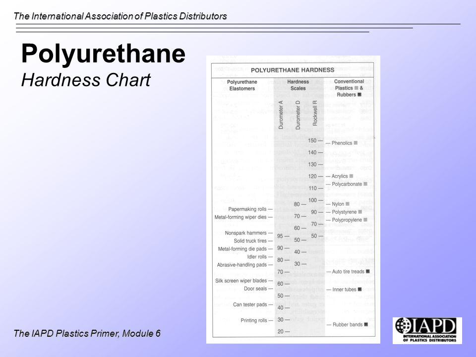Polyurethane Hardness Chart