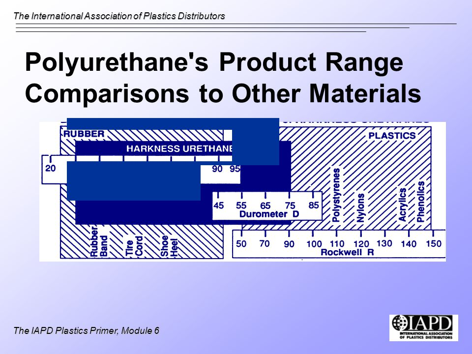 Polyurethane s Product Range Comparisons to Other Materials