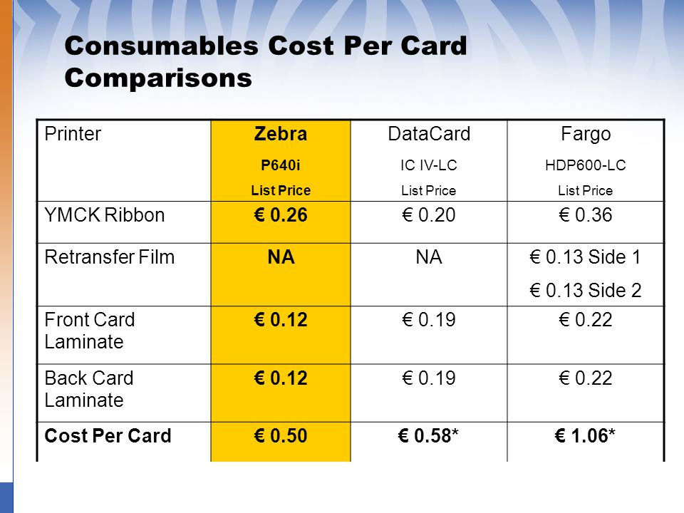 Consumables Cost Per Card Comparisons