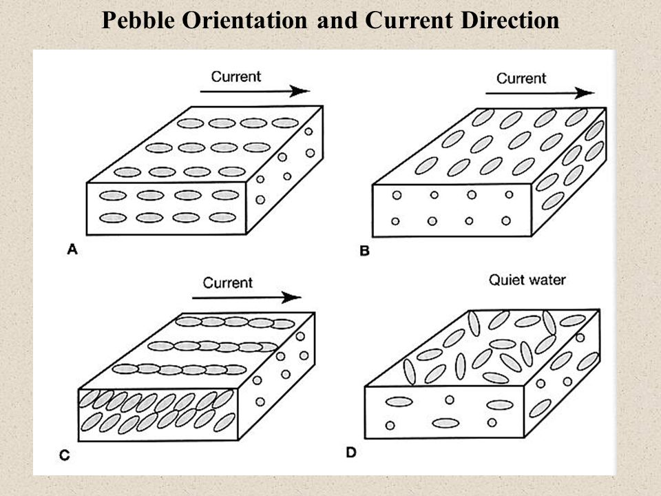 Pebble Orientation and Current Direction