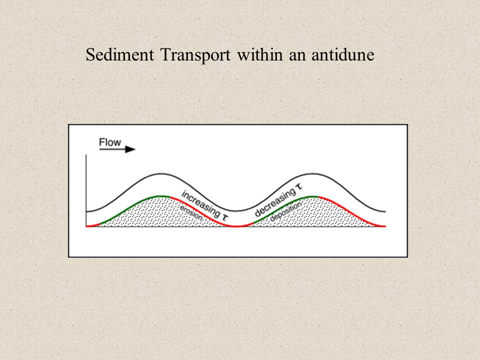 Sediment Transport within an antidune