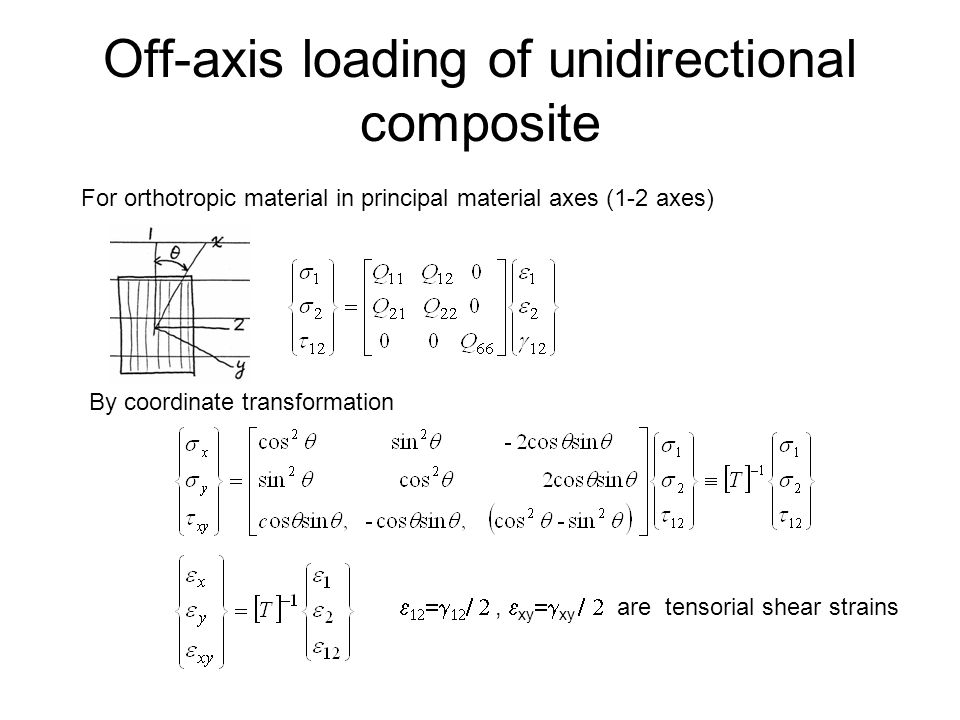 Off-axis loading of unidirectional composite