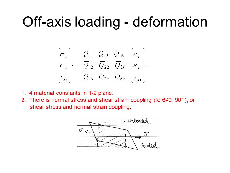 Off-axis loading - deformation