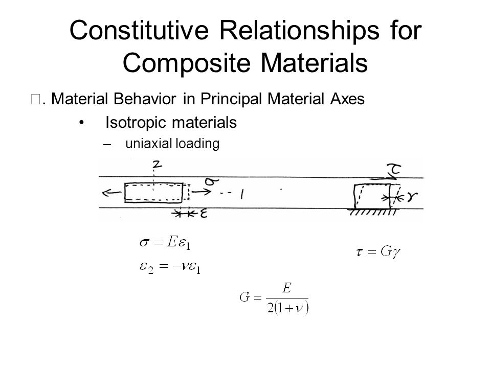 Constitutive Relationships for Composite Materials