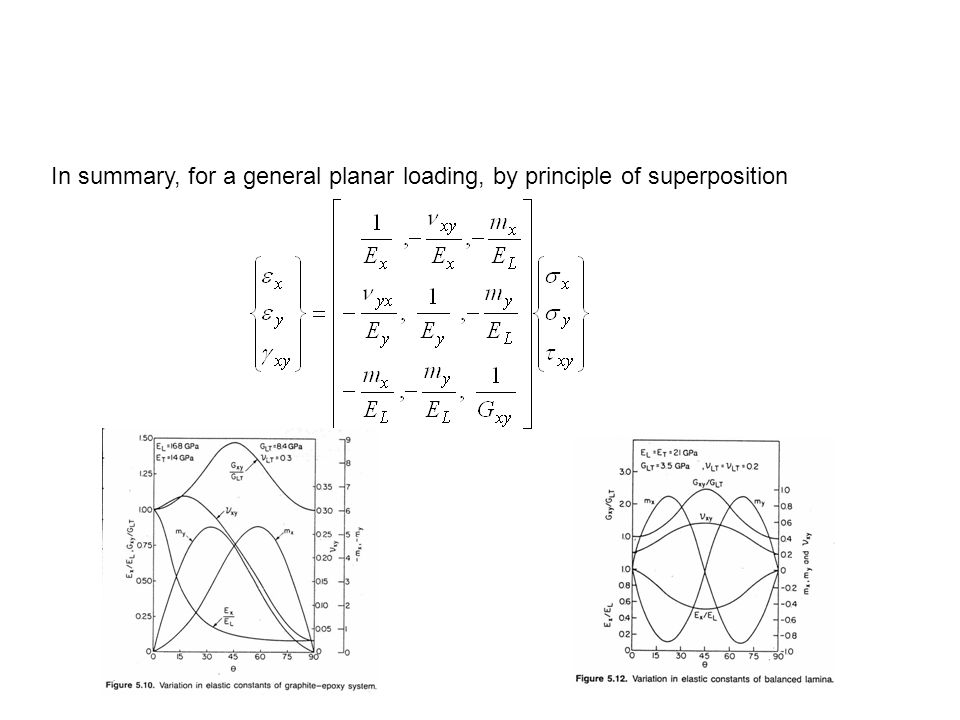 In summary, for a general planar loading, by principle of superposition