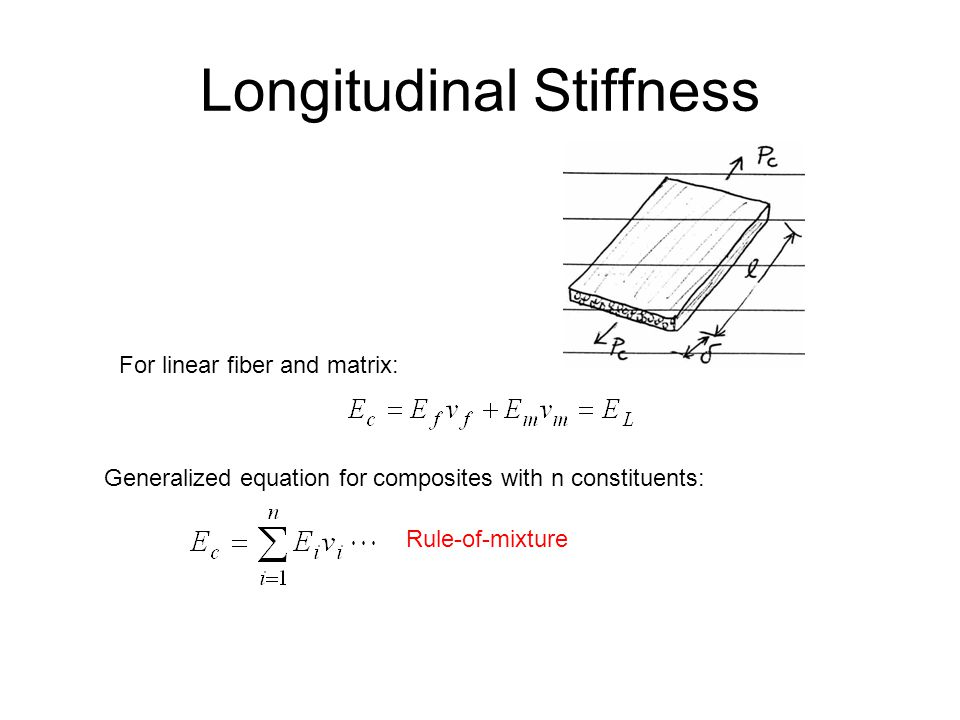 Longitudinal Stiffness