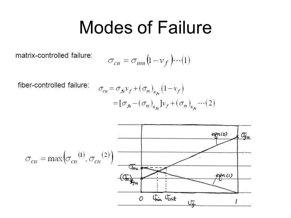 Modes of Failure matrix-controlled failure: fiber-controlled failure:
