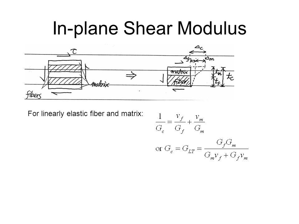 In-plane Shear Modulus