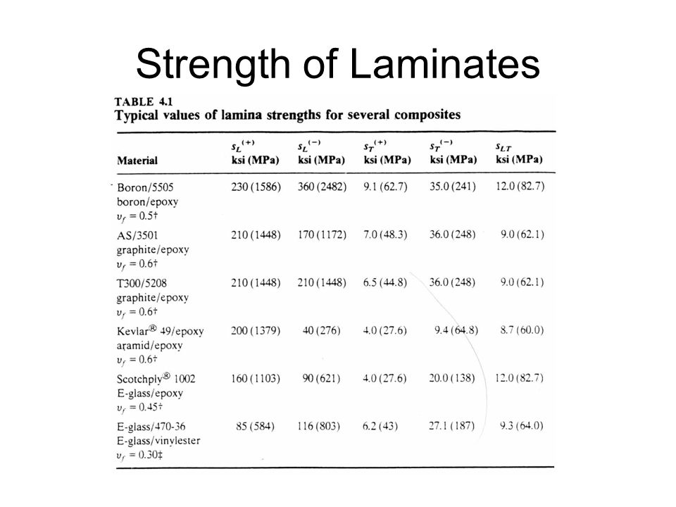 Strength of Laminates
