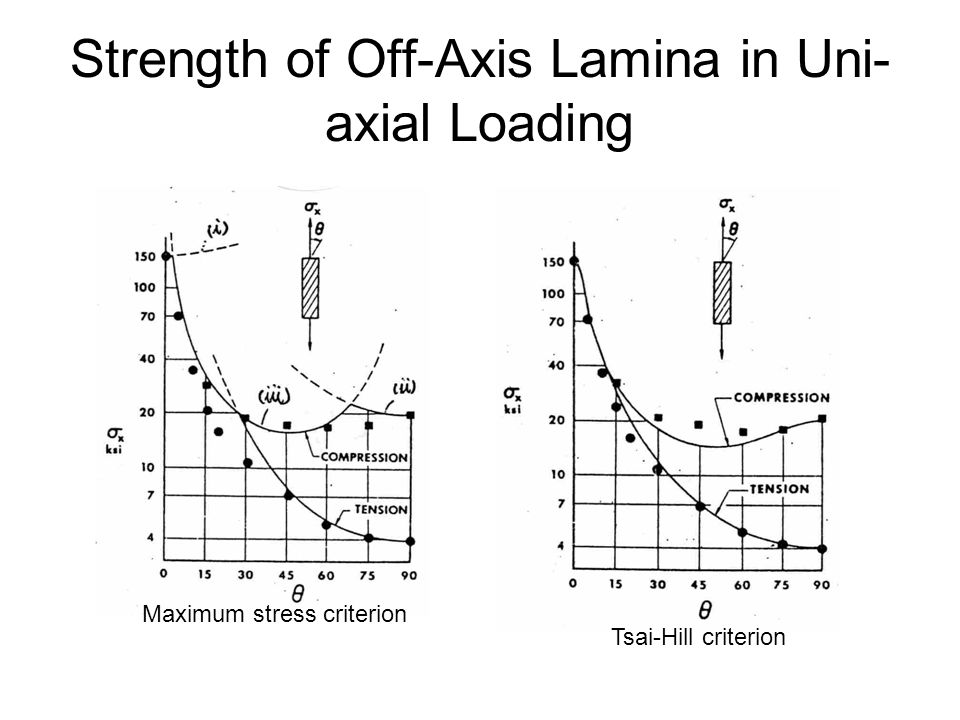 Strength of Off-Axis Lamina in Uni-axial Loading