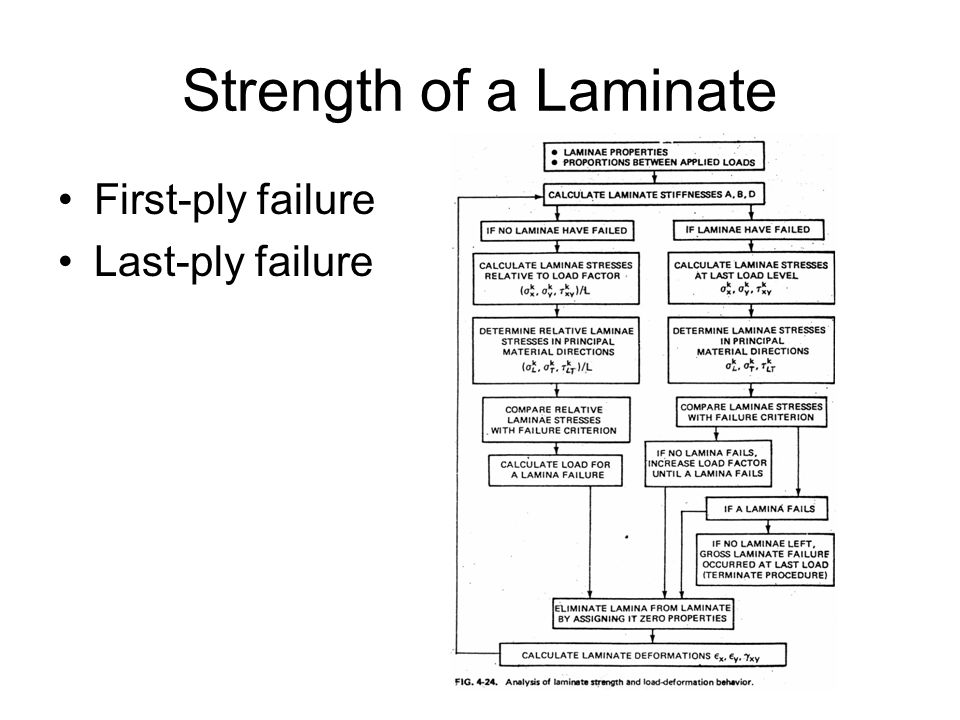 Strength of a Laminate First-ply failure Last-ply failure