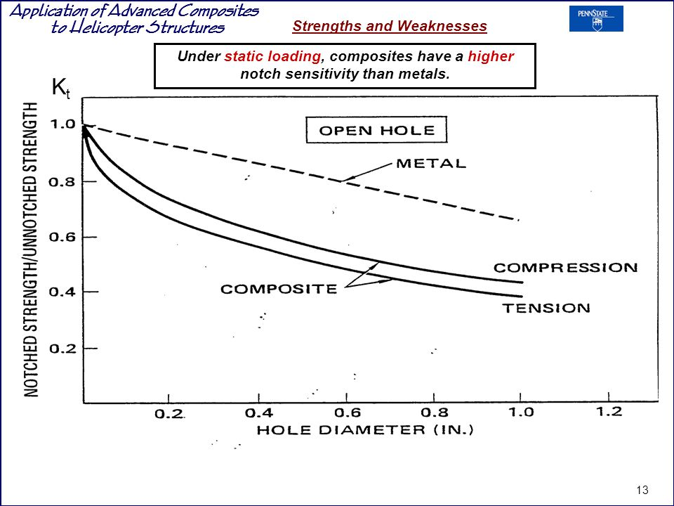 Under static loading, composites have a higher notch sensitivity than metals.