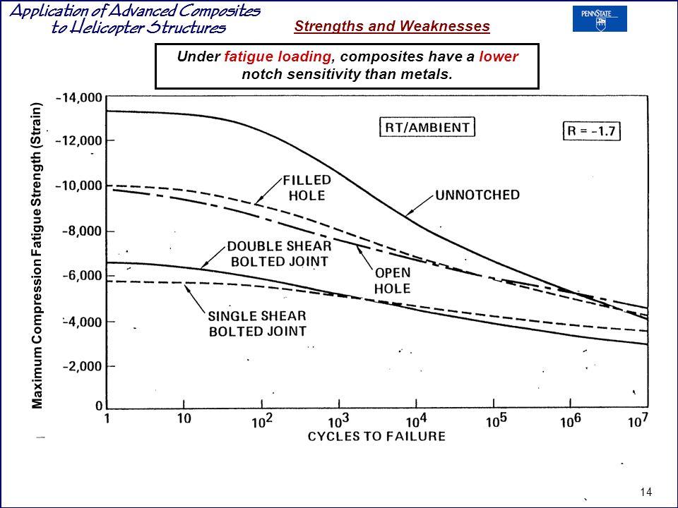 Maximum Compression Fatigue Strength (Strain)