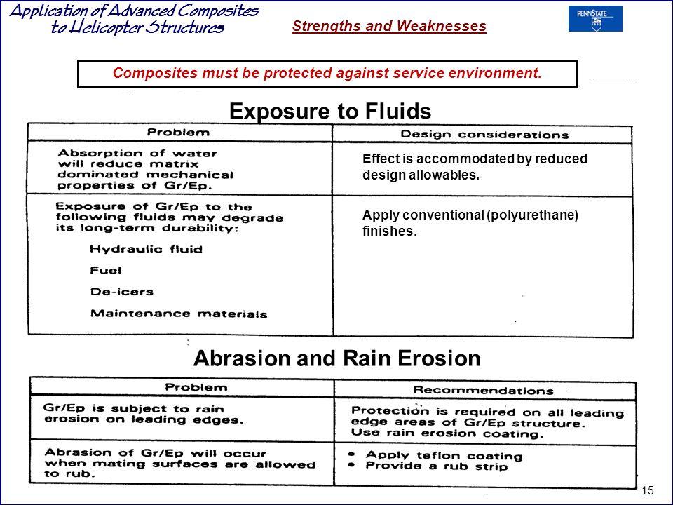 Exposure to Fluids Abrasion and Rain Erosion
