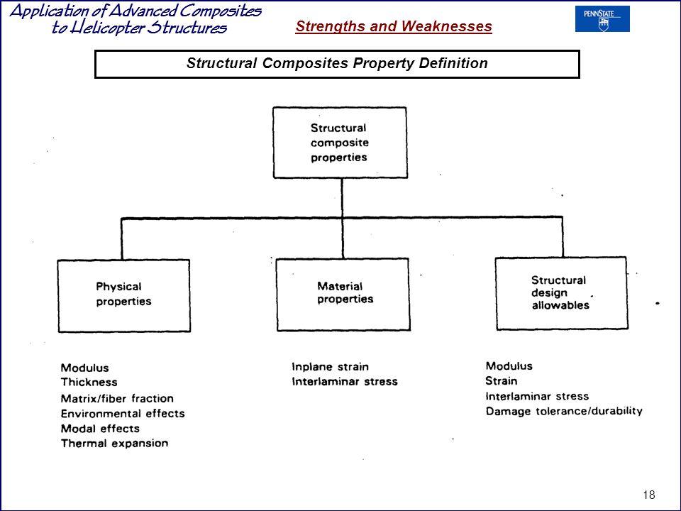 Structural Composites Property Definition
