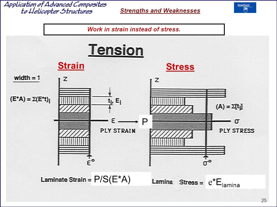 Work in strain instead of stress.