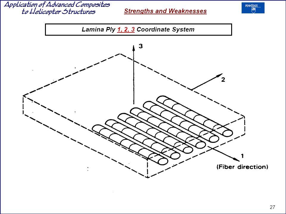 Lamina Ply 1, 2, 3 Coordinate System
