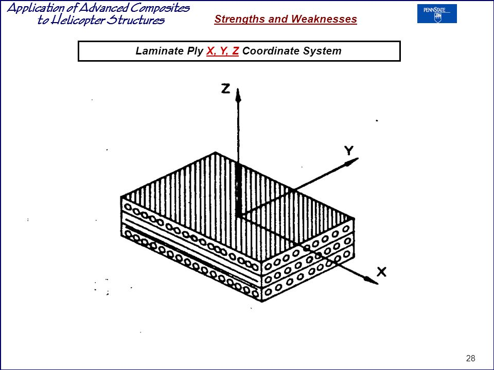 Laminate Ply X, Y, Z Coordinate System