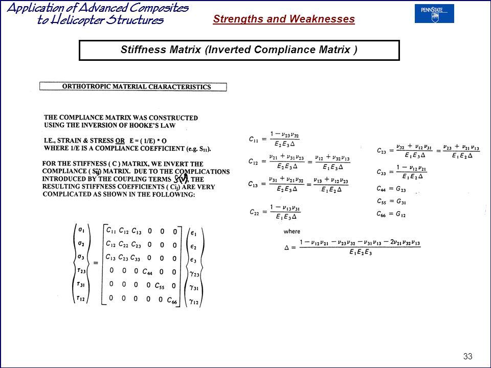 Stiffness Matrix (Inverted Compliance Matrix )